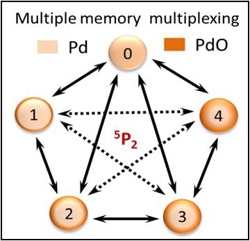 Defining switching efficiency of multi level resistive memory with PdO as example