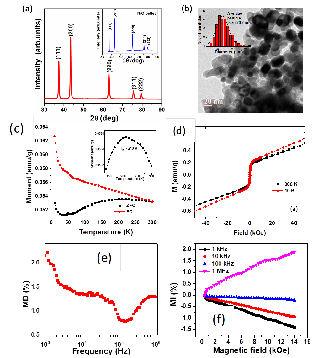 Extraordinary ferromagnetic coupling and magnetodielectric phenomena in NiO nanoparticles